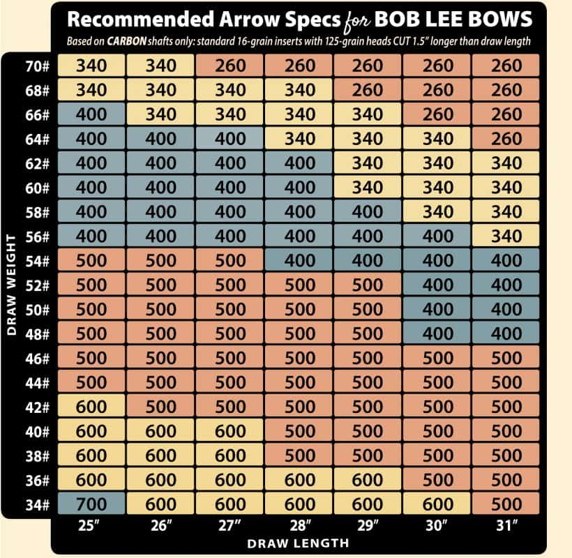 Arrow chart showing arrow recommendations according to draw length and weight of a traditional bow
